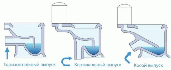Как заменить сифон в унитазе